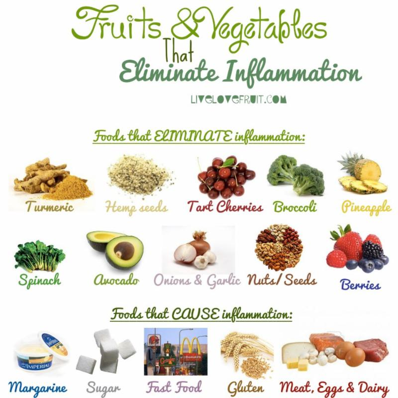 Fighting the Flame: Inflammation